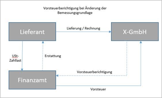 Behandlung der Umsatzsteuer (USt) bei vorinsolvenzlichen Unternehmenssanierungen